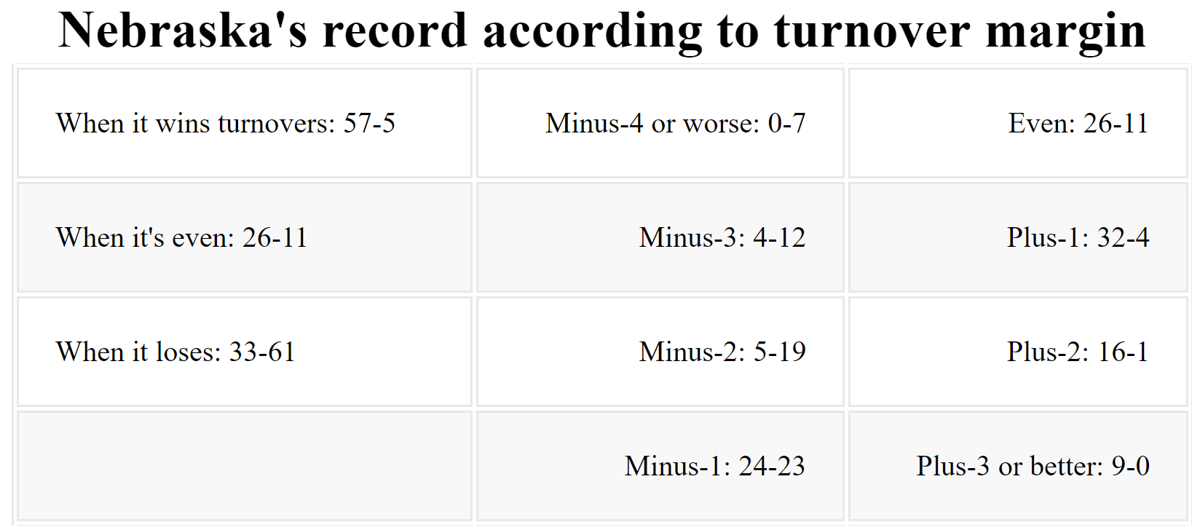 Nebraska's record according to turnover margin