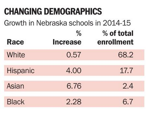 Minority growth in Nebraska schools 2014-15