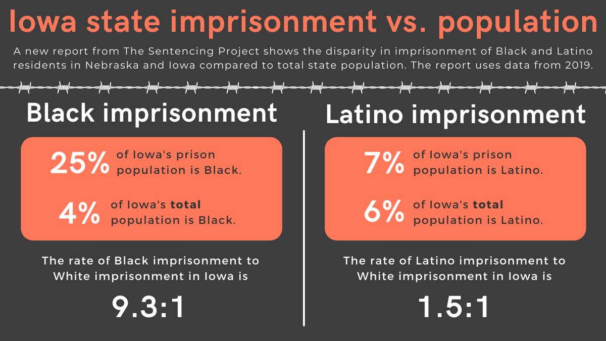 Iowa state imprisonment vs. population