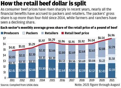 How the retail beef dollar is split (copy)