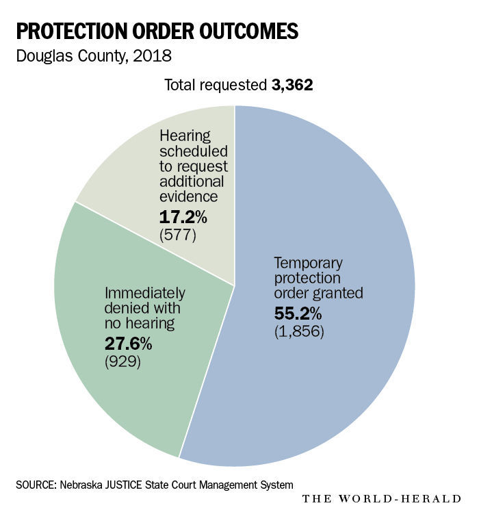 20190306_new_protectionorders_graphic