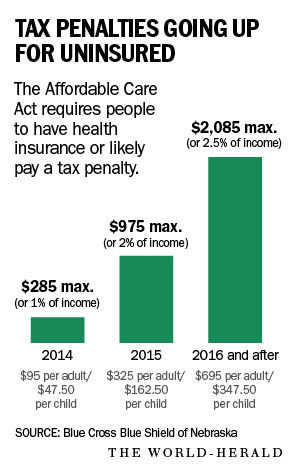 Tax penalties going up for uninsured