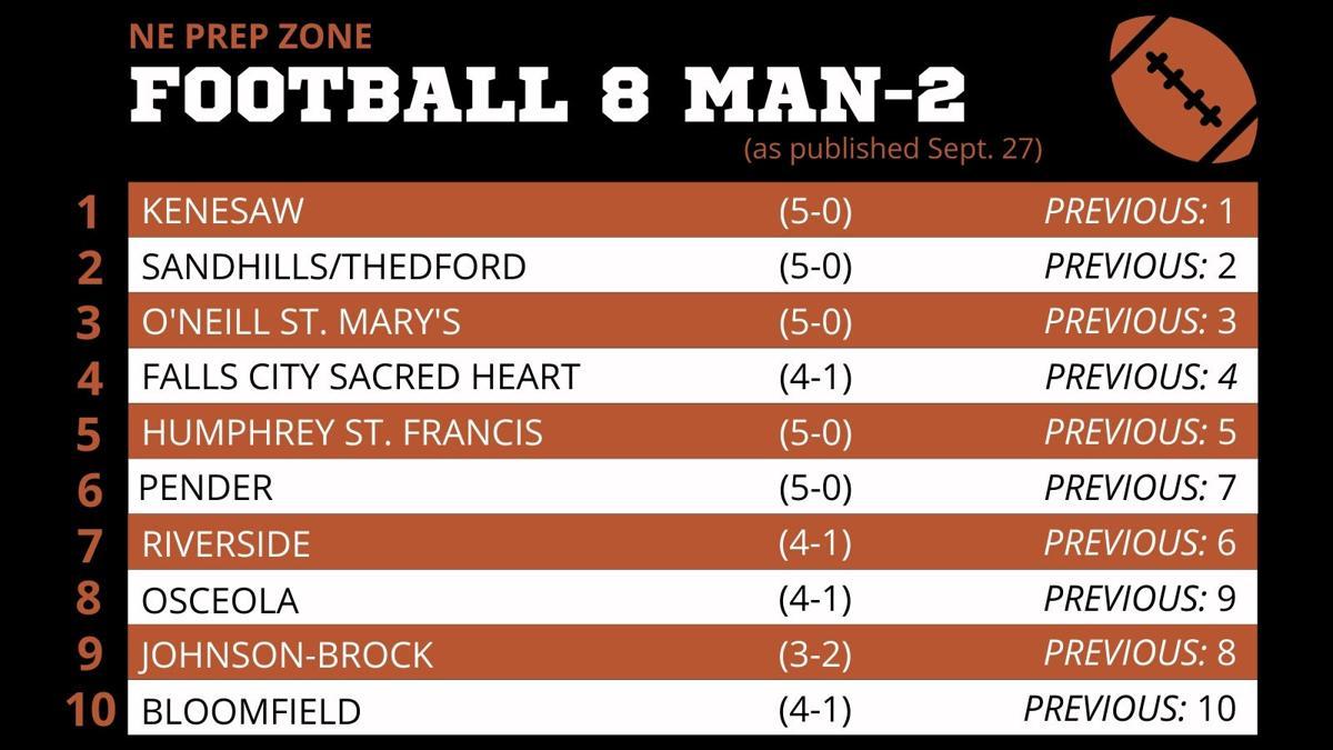 Nebraska High School Football Ratings- 8 Man 2