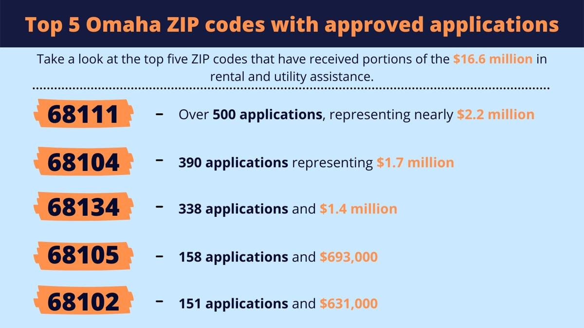 Top 5 Omaha ZIP codes that received approved applications