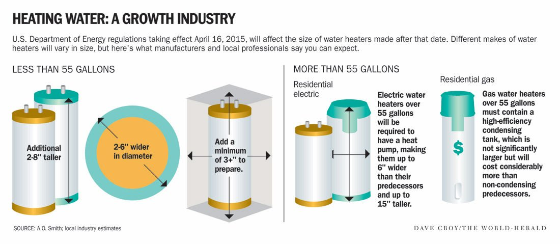 New water heater rules coming; expect more expensive units, tighter ...