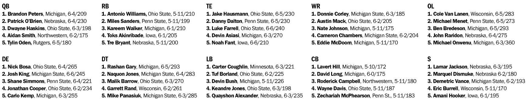 BIG TEN'S BEST AT EACH POSITION