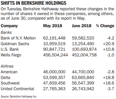 Shifts in Berkshire holdings