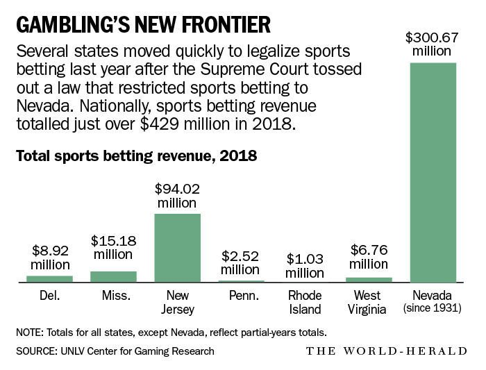 Iowa could legalize sports betting  Will its winnings come at