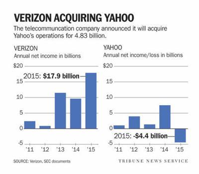 Verizon/Yahoo chart
