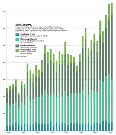 Disaster events since 1980