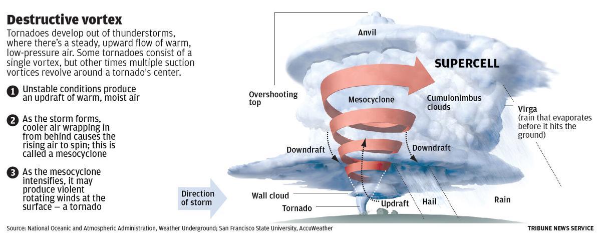 040921-owh-new-tornado-graphics-web3.jpg