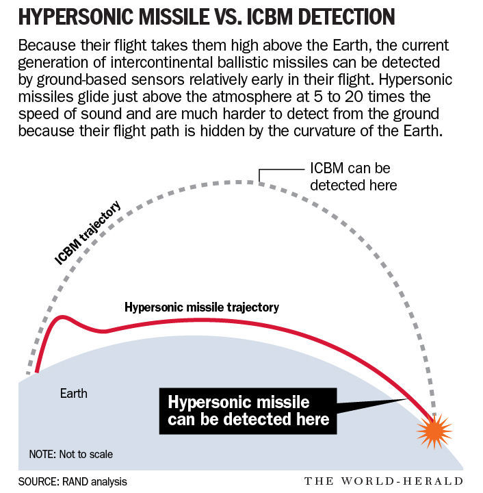 Russia, China have hypersonic missile tech that U S  can't