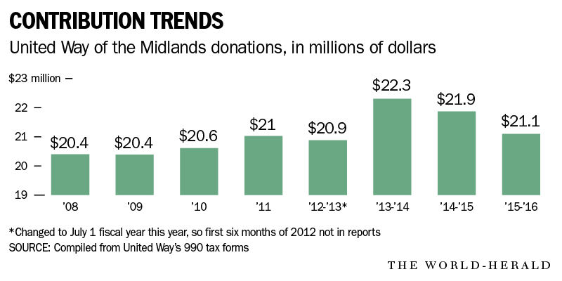 United Way of the Midlands donations
