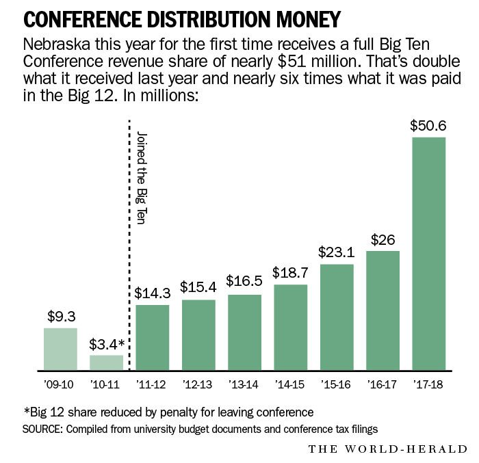 big ten money