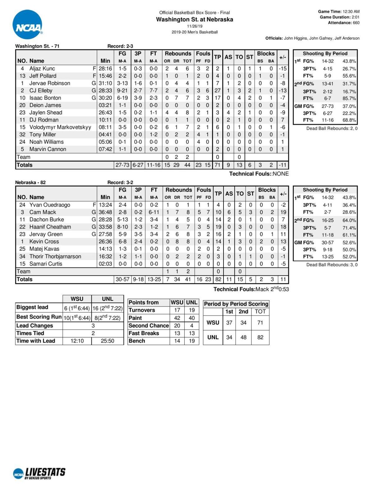 Box score: NU 82, Washington State 71