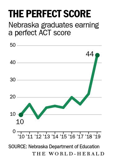 Sat subject tests are scored on a scale from brainly