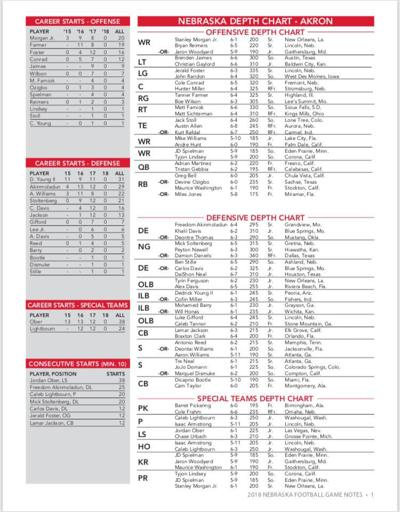No Big Surprises Nebraskas Newly Released Depth Chart Largely