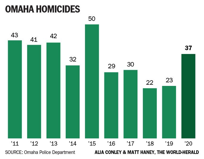 010321-owh-new-homicides-graphic.jpg