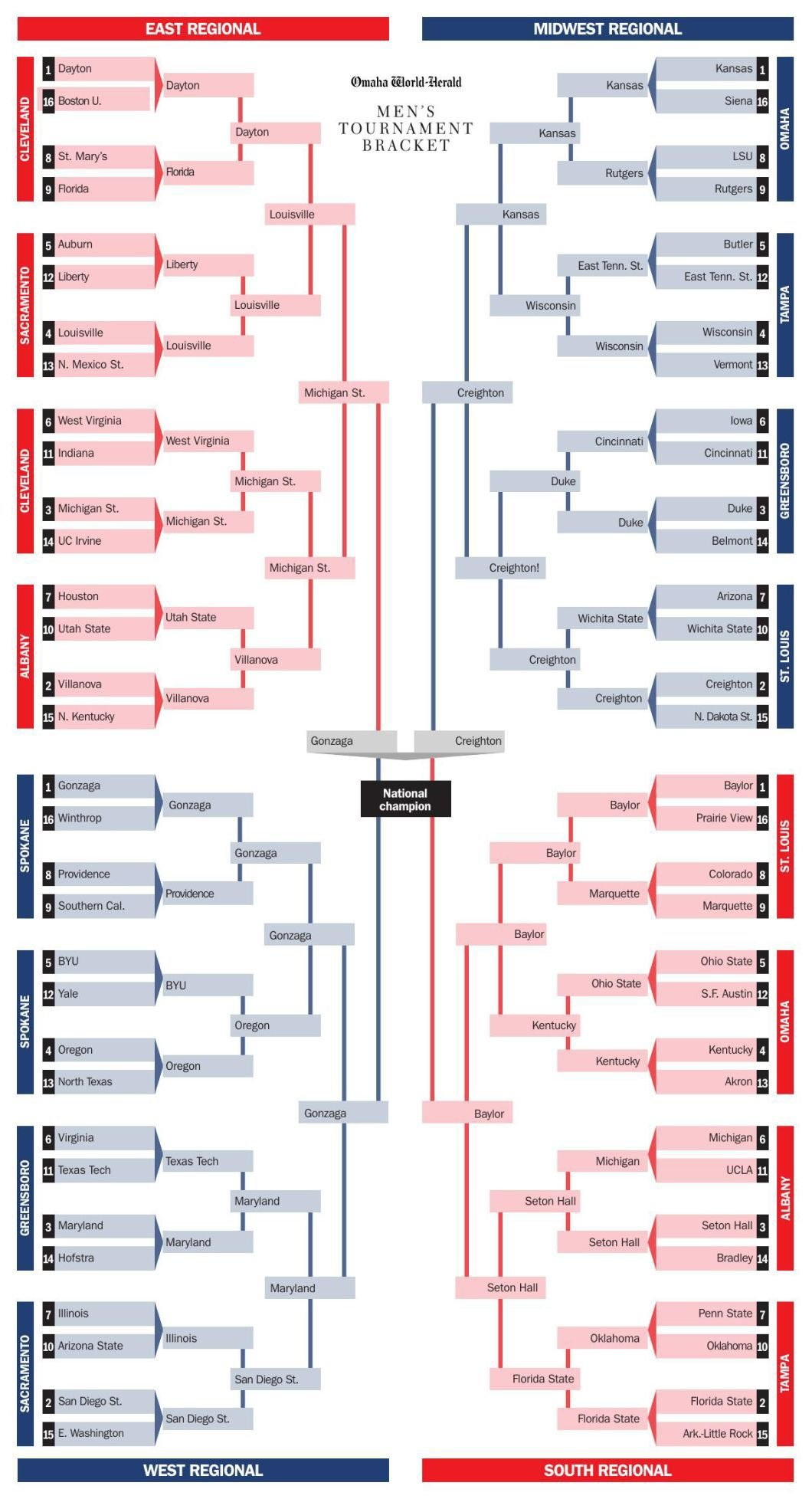 2020 World-Herald NCAA Tournament