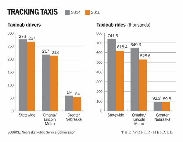Taxis chart