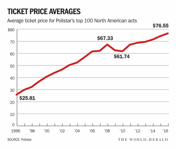 Concert ticket prices have soared in the past 20 years, but