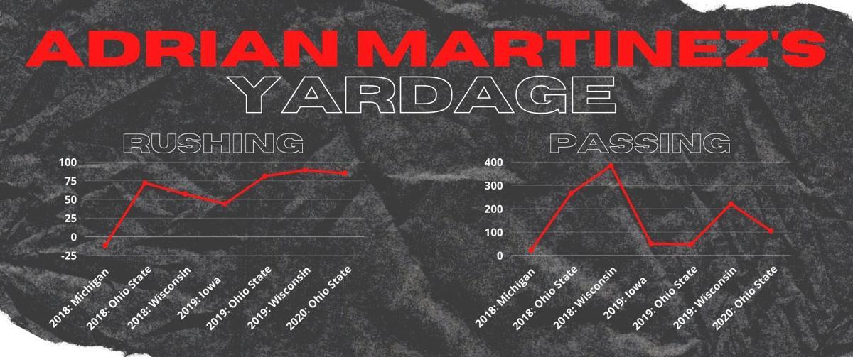 Martinez yardage