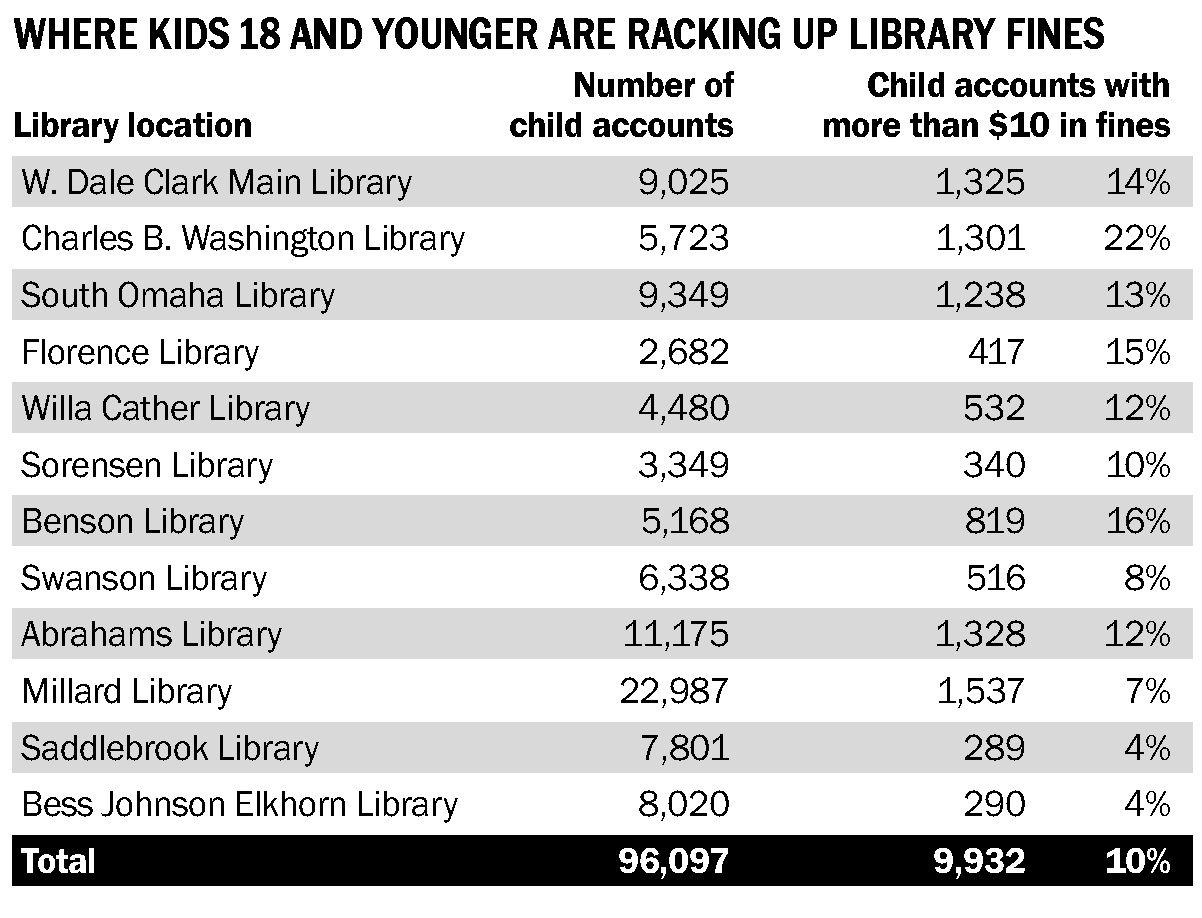 Library is considering ending late fees forkids