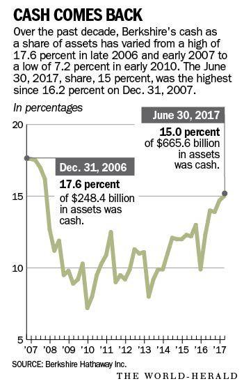 percent of assets