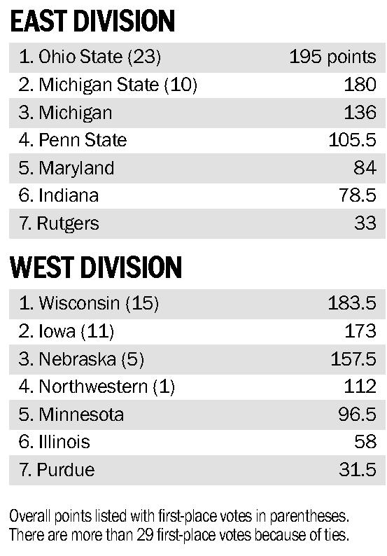 Writers pick OSU as Big Ten favorite with Huskers third in West