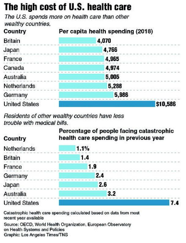 A WORLD APART FROM OTHER COUNTRIES ON HEALTH COSTS