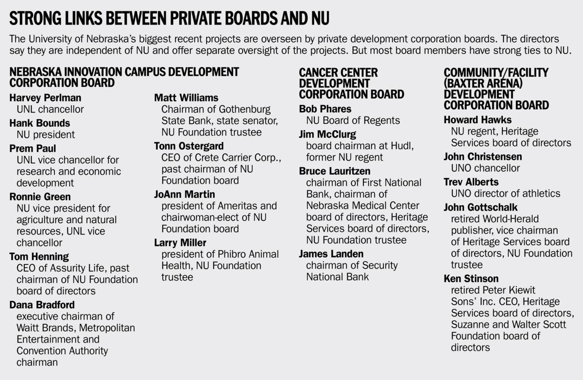 Strong links between private boards and NU