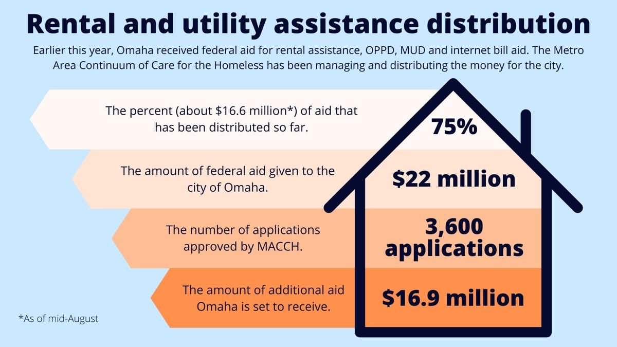 Rental and utility assistance distribution