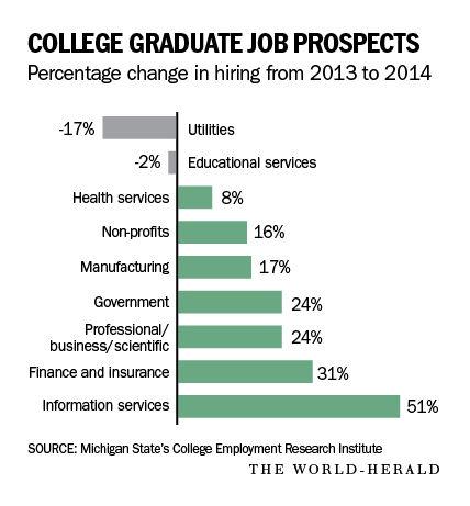 grad jobs graphic