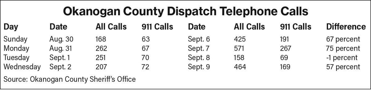 dispatch chart