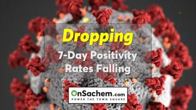 7-day positivity rate dropping for Suffolk County and New York state