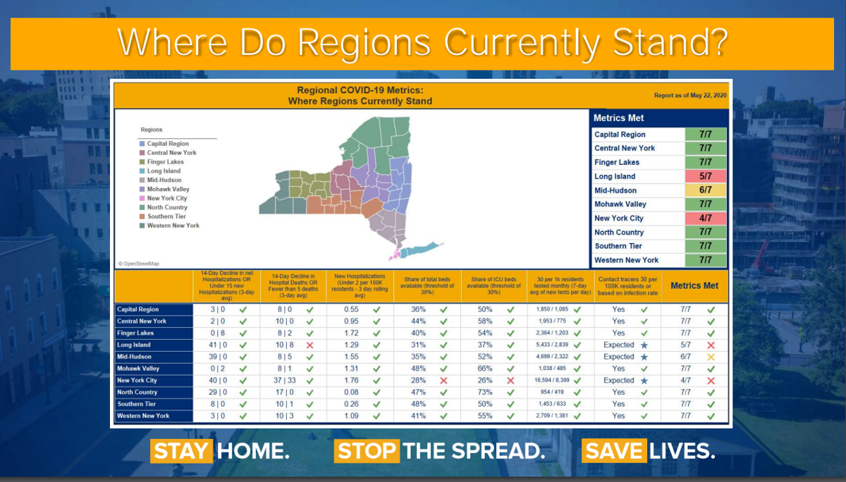 Where Regions in NYS Currently Stand - May 22, 2020