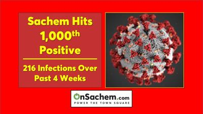 Sachem hits 1,000-mark for COVID-19 infections this school year