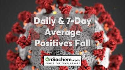 Daily and 7-day positivity rates drop in Suffolk County and New York state