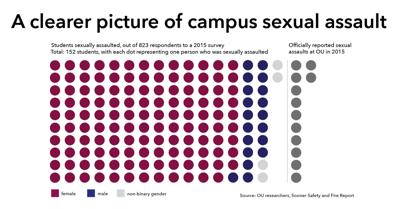 A clearer picture of campus sexual assault