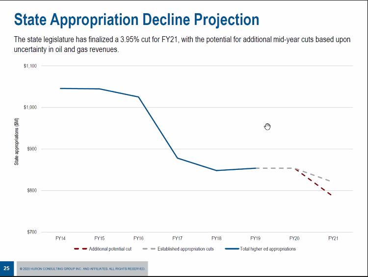 Huron Appropriation Graph