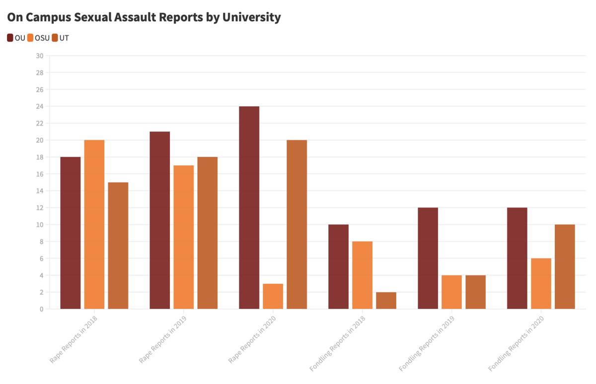 Sexual assault report
