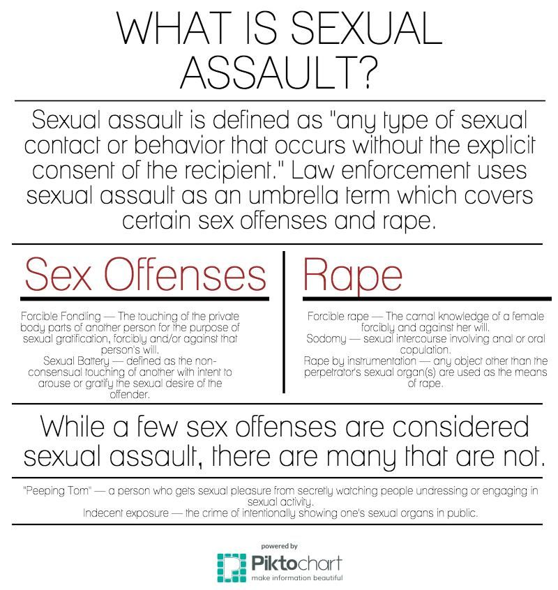 Sexually battered definition
