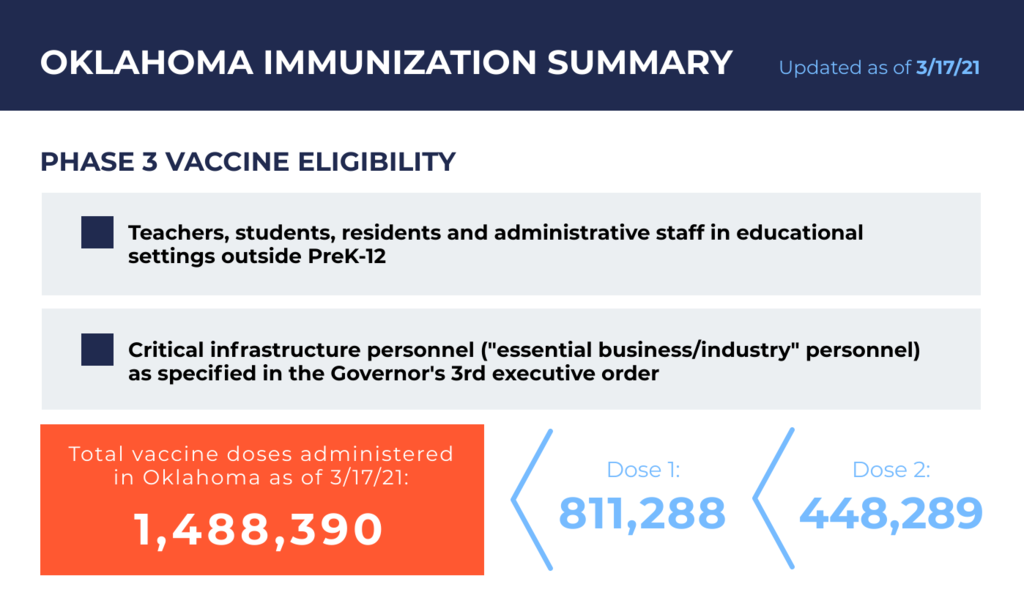 OK immunization summary