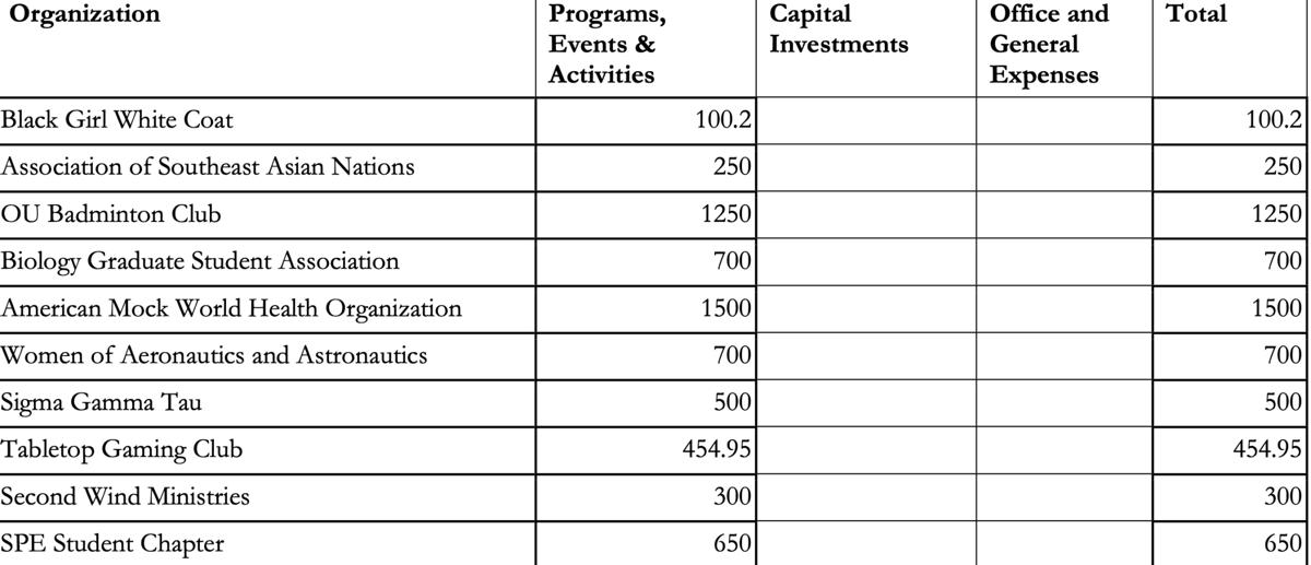 SGA appropriations