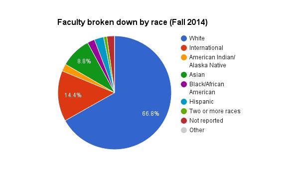 Faculty breakdown by race