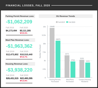 OU financial losses graphic