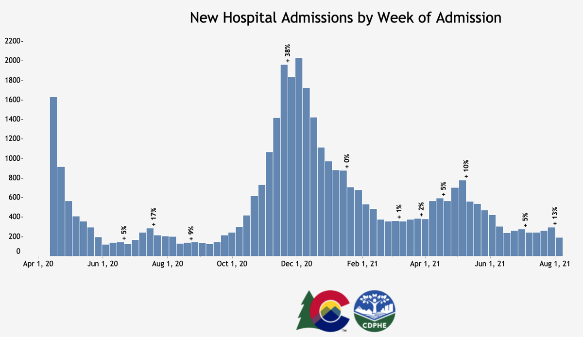 This chart shows new hospital admissions related to COVID-19 by week in Colorado. Chart Credit: CDPHE