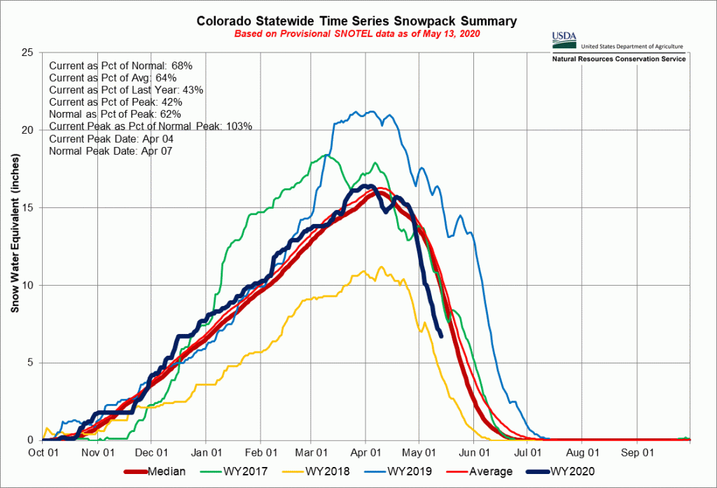 Colorado's snow is disappearing faster than normal this year