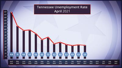 State unemployment decreased in April