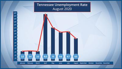 State unemployment drops in August